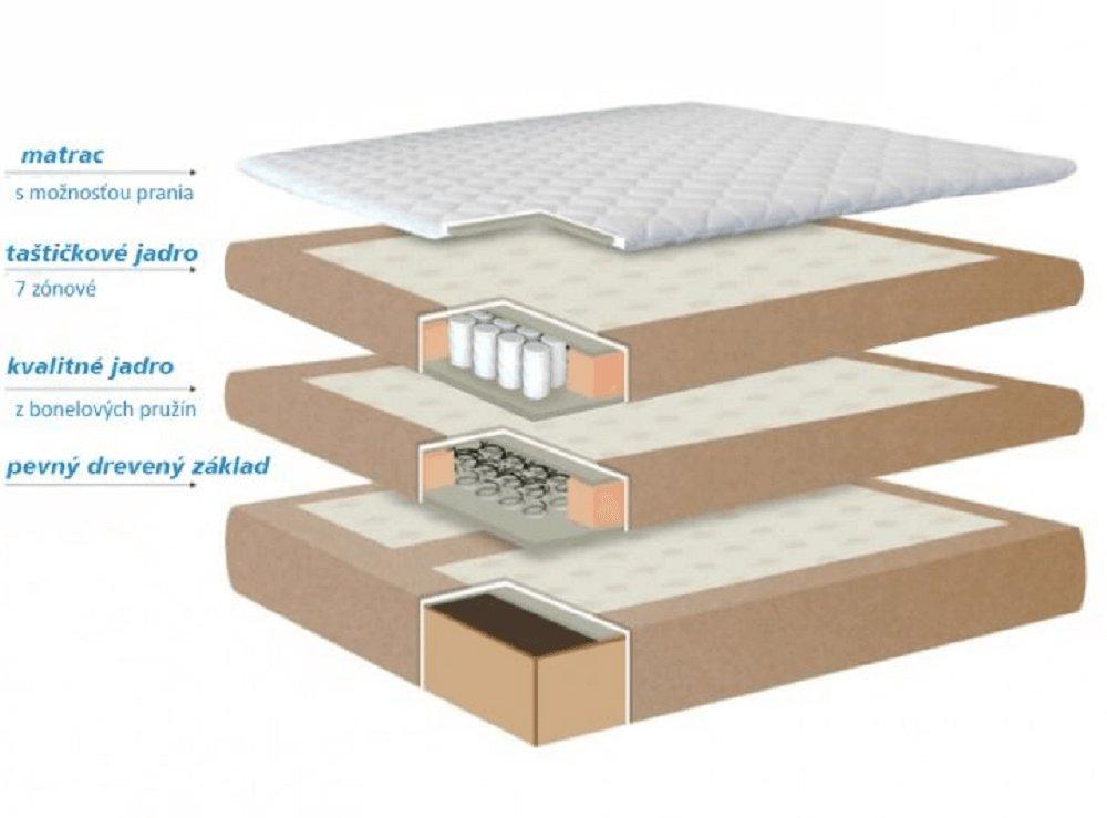 Vrstvy boxspringovej postele